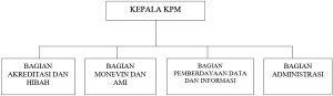 Struktur KPM
